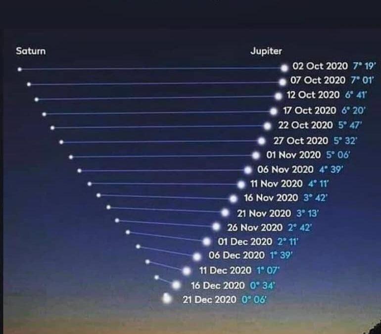 Szaturnusz-Jupiter GYIK